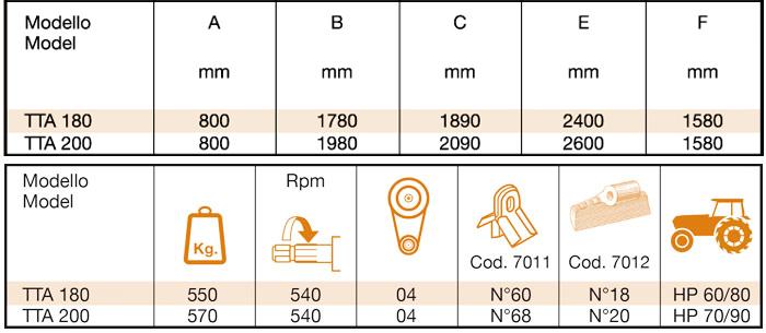 TTA_180-200-tabella-corretta